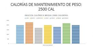 Déficit medio semanal 3500 calorías